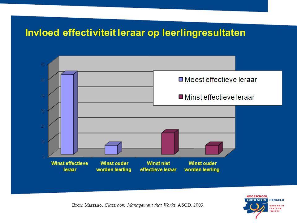 Invloed effectiviteit leraar op leerlingresultaten Bron: Marzano, Classroom Management that Works, ASCD, 2003.