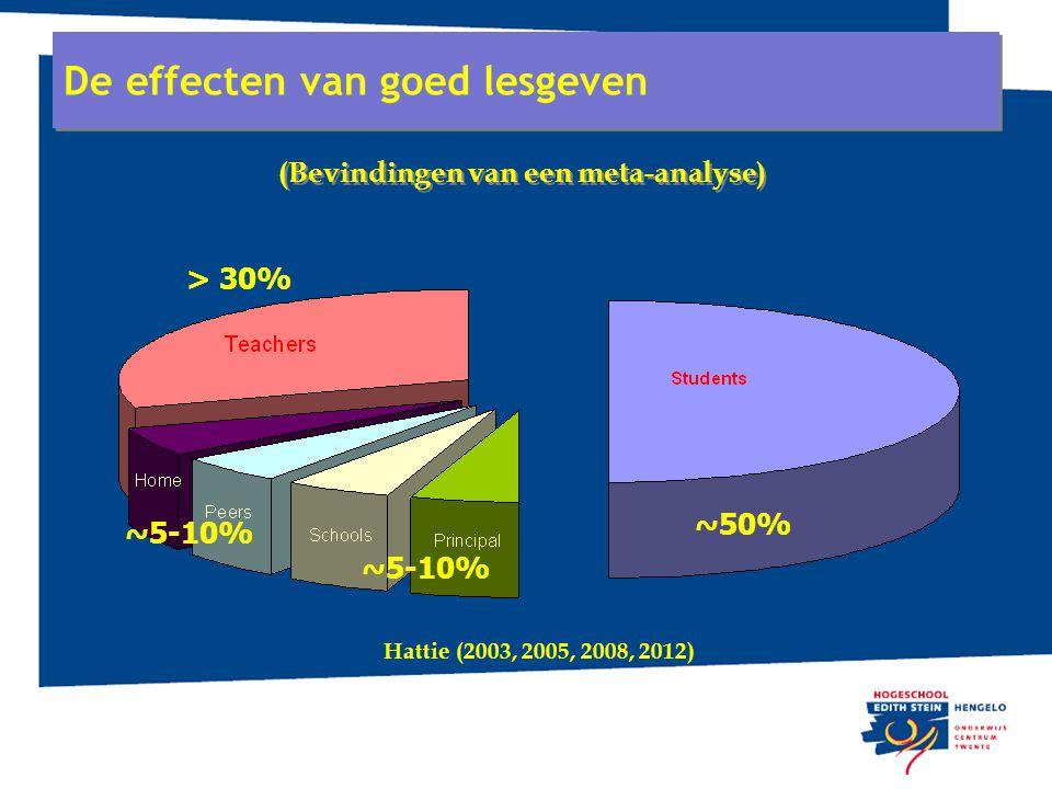 De effecten van goed lesgeven ~5-10% ~50% ~5-10% > 30% Hattie (2003, 2005, 2008, 2012) (Bevindingen van een meta-analyse)