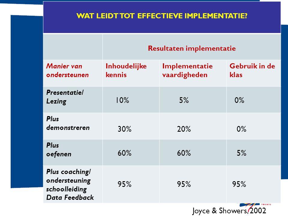 WAT LEIDT TOT EFFECTIEVE IMPLEMENTATIE? Resultaten implementatie Manier van ondersteunen Inhoudelijke kennis Implementatie vaardigheden Gebruik in de