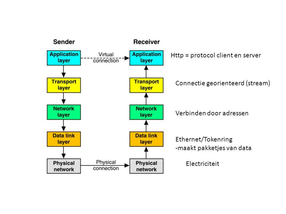 Electriciteit Ethernet/Tokenring -maakt pakketjes van data Verbinden door adressen Connectie georienteerd (stream) Http = protocol client en server