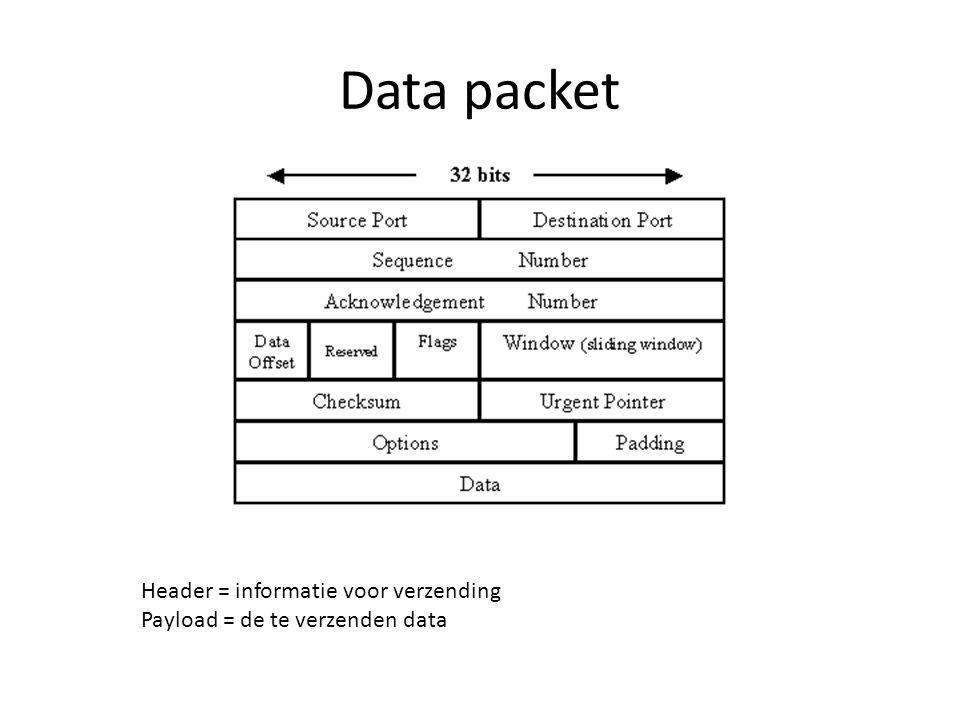 Data packet Header = informatie voor verzending Payload = de te verzenden data