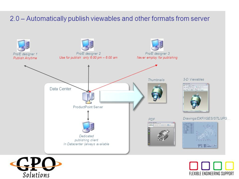 ThyssenKrupp 2.0 – Automatically publish viewables and other formats from server Pro/E designer 1 Publish Anytime ProductPoint Server Dedicated publis