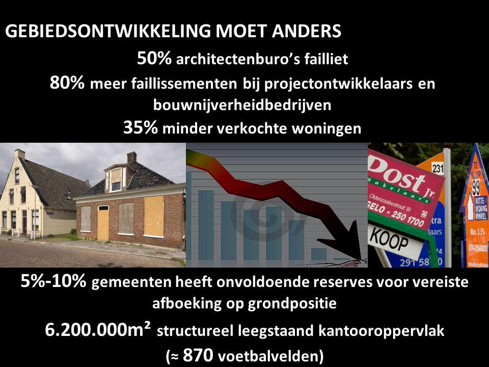 50% architectenburo's failliet 80% meer faillissementen bij projectontwikkelaars en bouwnijverheidbedrijven 35% minder verkochte woningen GEBIEDSONTWI