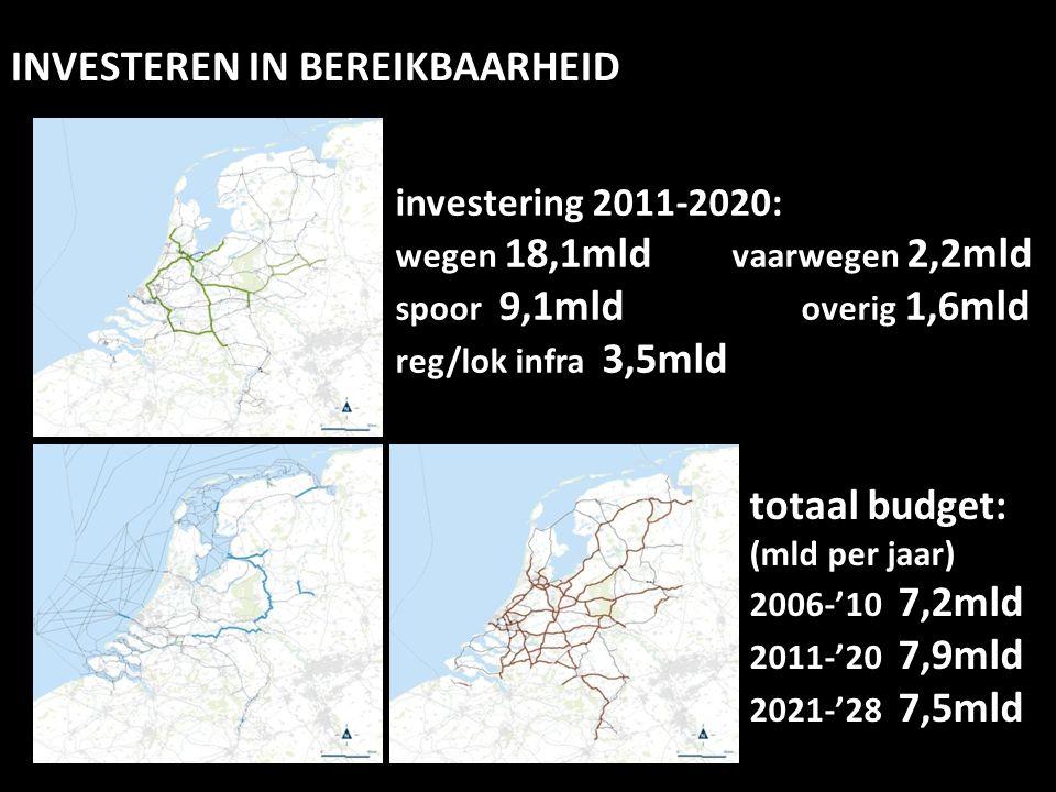 totaal budget: (mld per jaar) 2006-'10 7,2mld 2011-'20 7,9mld 2021-'28 7,5mld investering 2011-2020: wegen 18,1mld vaarwegen 2,2mld spoor 9,1mld overi