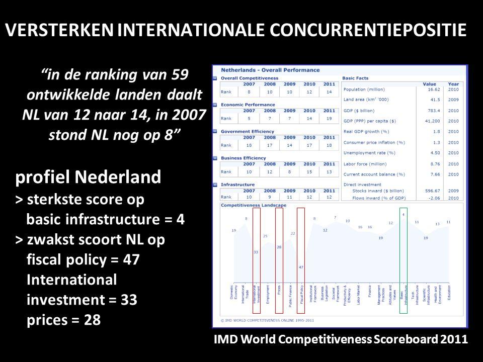 """VERSTERKEN INTERNATIONALE CONCURRENTIEPOSITIE IMD World Competitiveness Scoreboard 2011 """"in de ranking van 59 ontwikkelde landen daalt NL van 12 naar"""