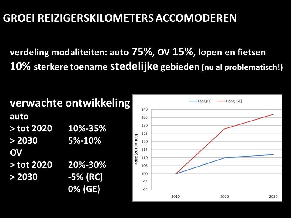 GROEI REIZIGERSKILOMETERS ACCOMODEREN verwachte ontwikkeling auto > tot 2020 10%-35% > 2030 5%-10% OV > tot 2020 20%-30% > 2030 -5% (RC) 0% (GE) verde