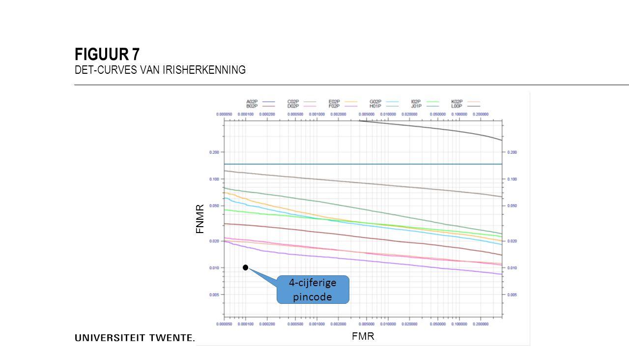 FIGUUR 7 DET-CURVES VAN IRISHERKENNING 4-cijferige pincode FMR FNMR