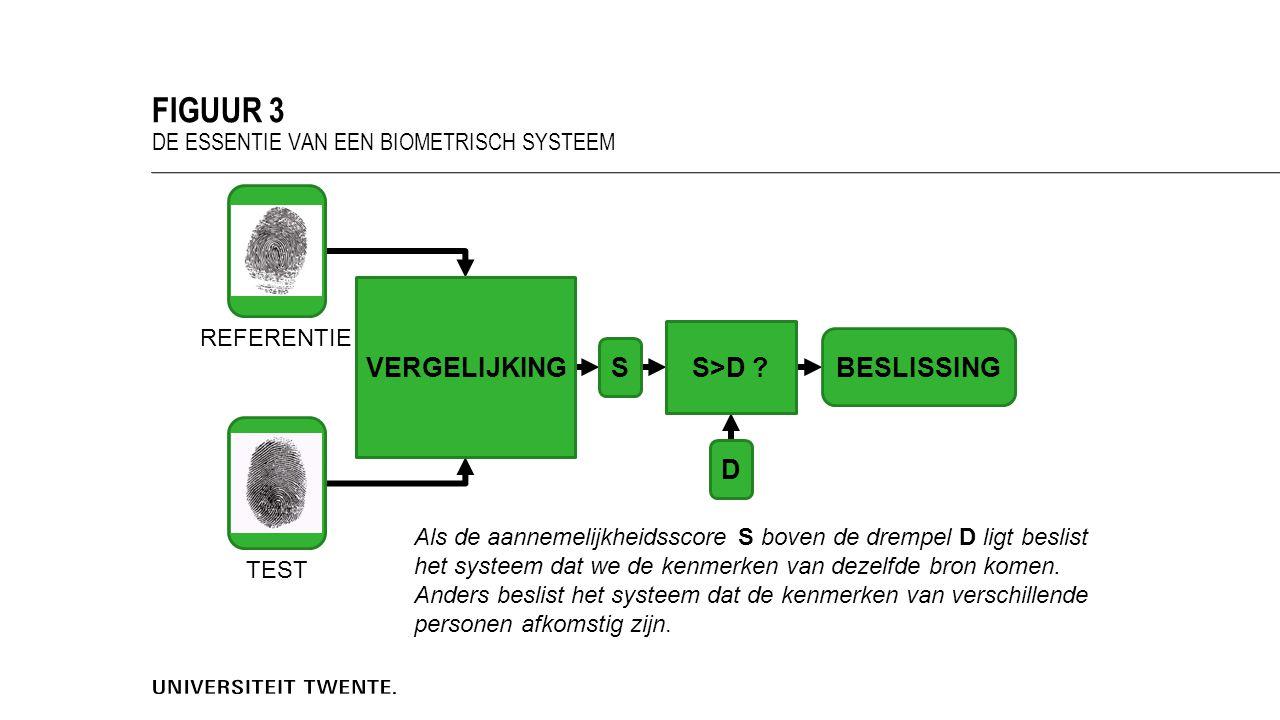FIGUUR 3 DE ESSENTIE VAN EEN BIOMETRISCH SYSTEEM VERGELIJKING BESLISSING S D S>D .