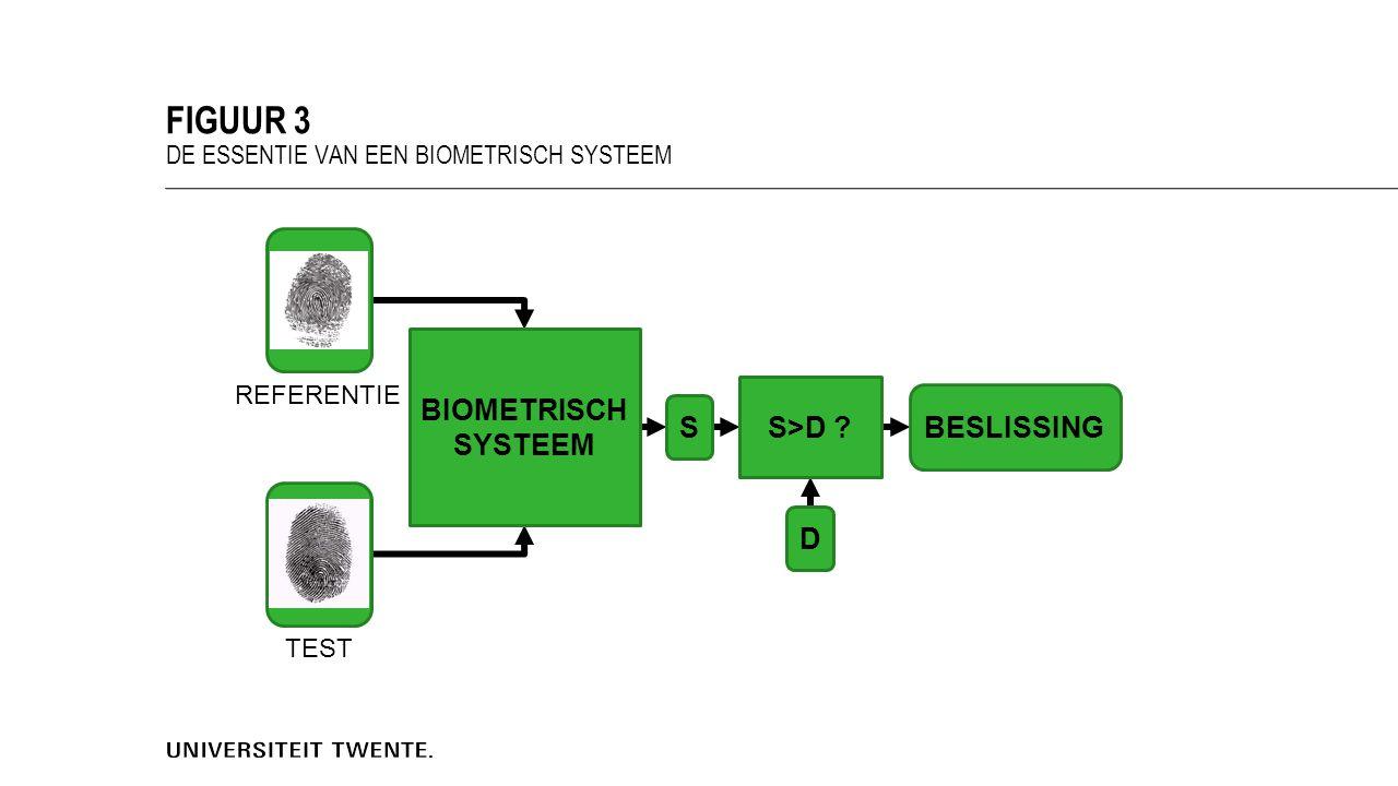 FIGUUR 3 DE ESSENTIE VAN EEN BIOMETRISCH SYSTEEM BIOMETRISCH SYSTEEM BESLISSING S D S>D .