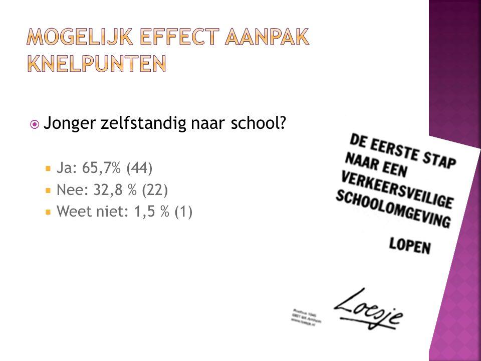  Jonger zelfstandig naar school  Ja: 65,7% (44)  Nee: 32,8 % (22)  Weet niet: 1,5 % (1)