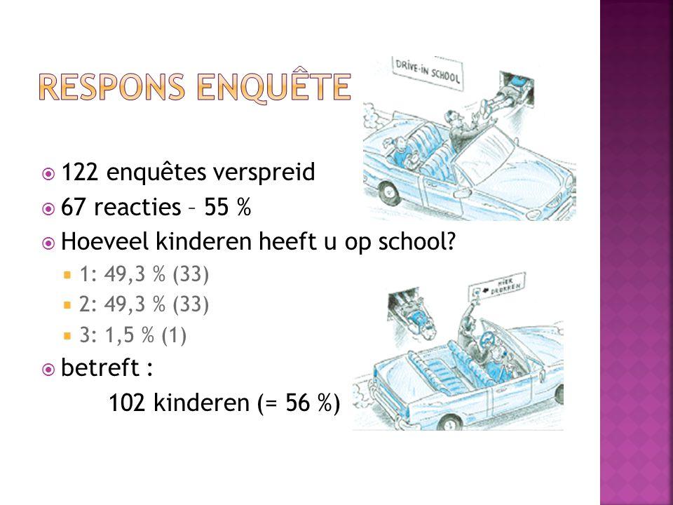  122 enquêtes verspreid  67 reacties – 55 %  Hoeveel kinderen heeft u op school.