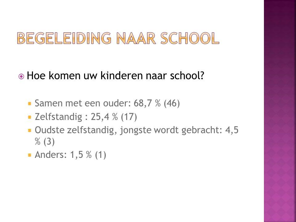  Hoe komen uw kinderen naar school.