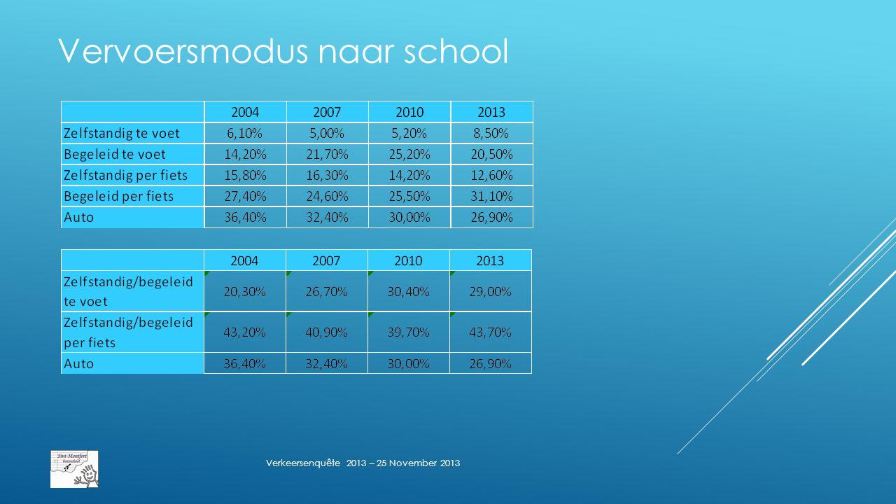 Vervoersmodus naar school Verkeersenquête 2013 – 25 November 2013