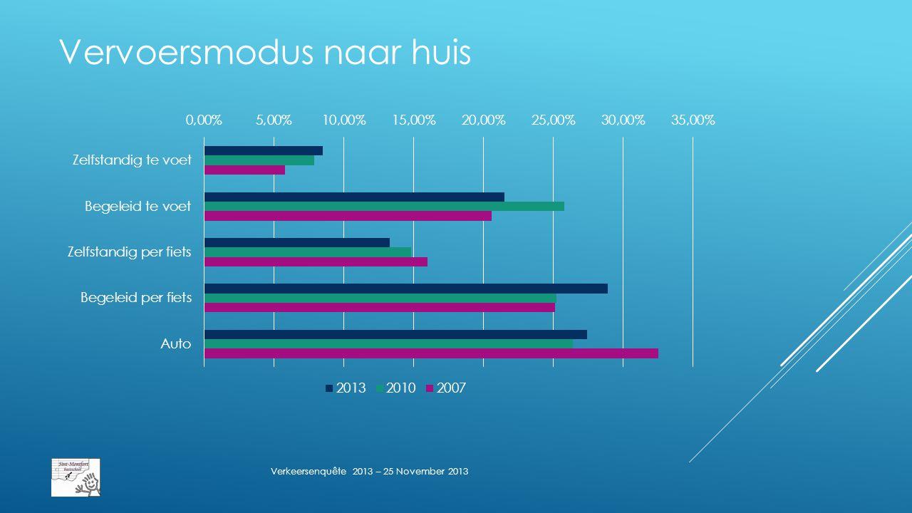 Vervoersmodus naar huis Verkeersenquête 2013 – 25 November 2013