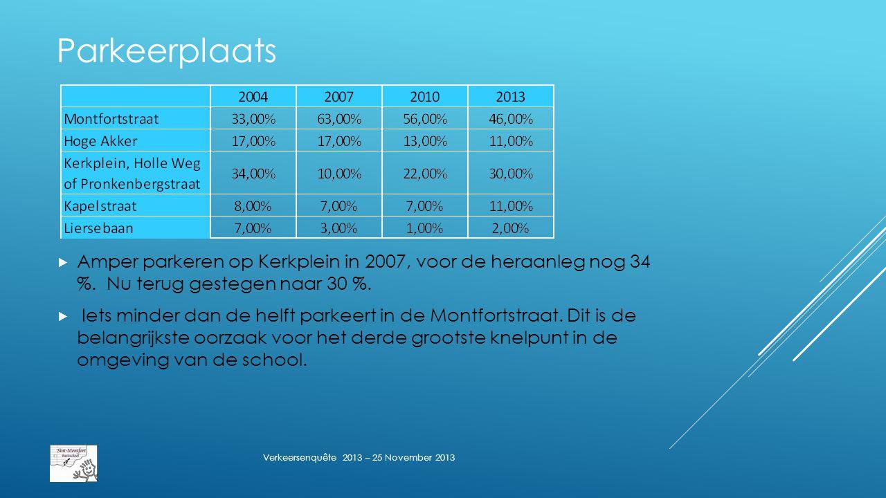 Parkeerplaats  Amper parkeren op Kerkplein in 2007, voor de heraanleg nog 34 %.