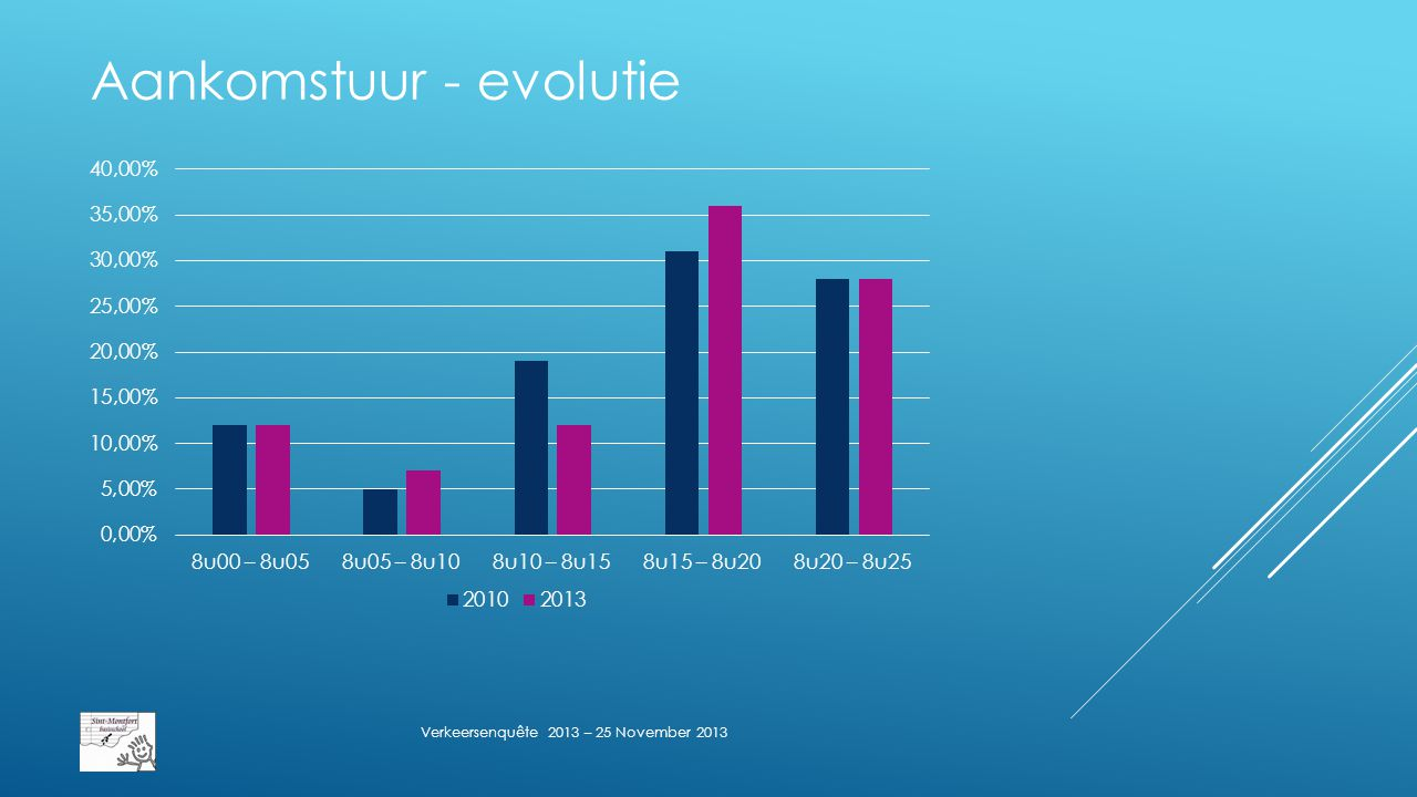 Aankomstuur - evolutie Verkeersenquête 2013 – 25 November 2013