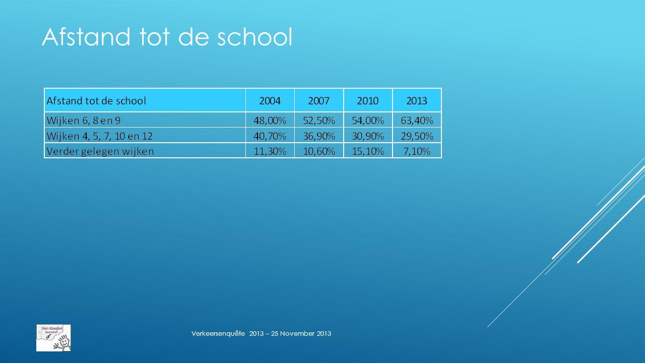 Afstand tot de school Verkeersenquête 2013 – 25 November 2013