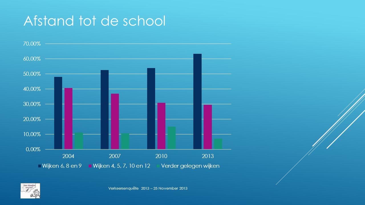 Afstand tot de school – Google Maps Verkeersenquête 2013 – 25 November 2013