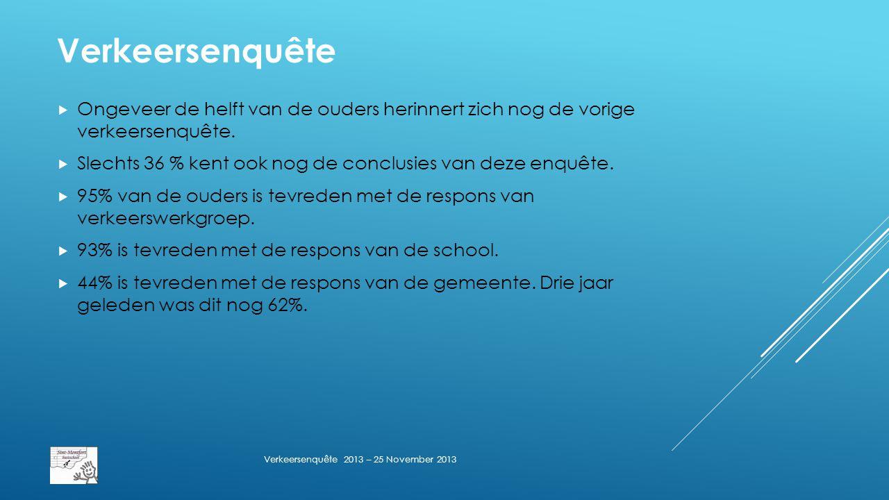 Verkeersenquête  Ongeveer de helft van de ouders herinnert zich nog de vorige verkeersenquête.
