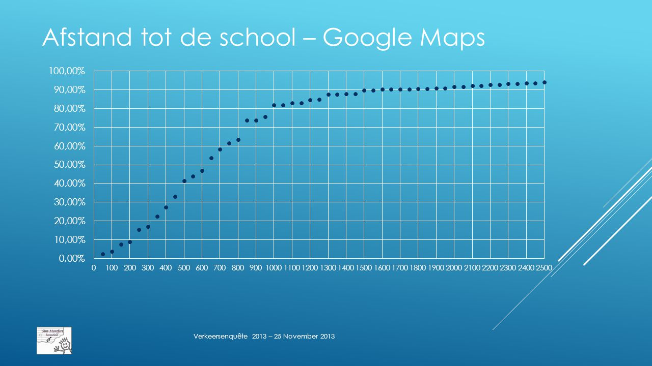 Afstand tot de school – Google Maps  41% op minder dan 500 meter  81,95% op minder dan 1.000 meter  89,95% op minder van 1.500 meter Verkeersenquête 2013 – 25 November 2013
