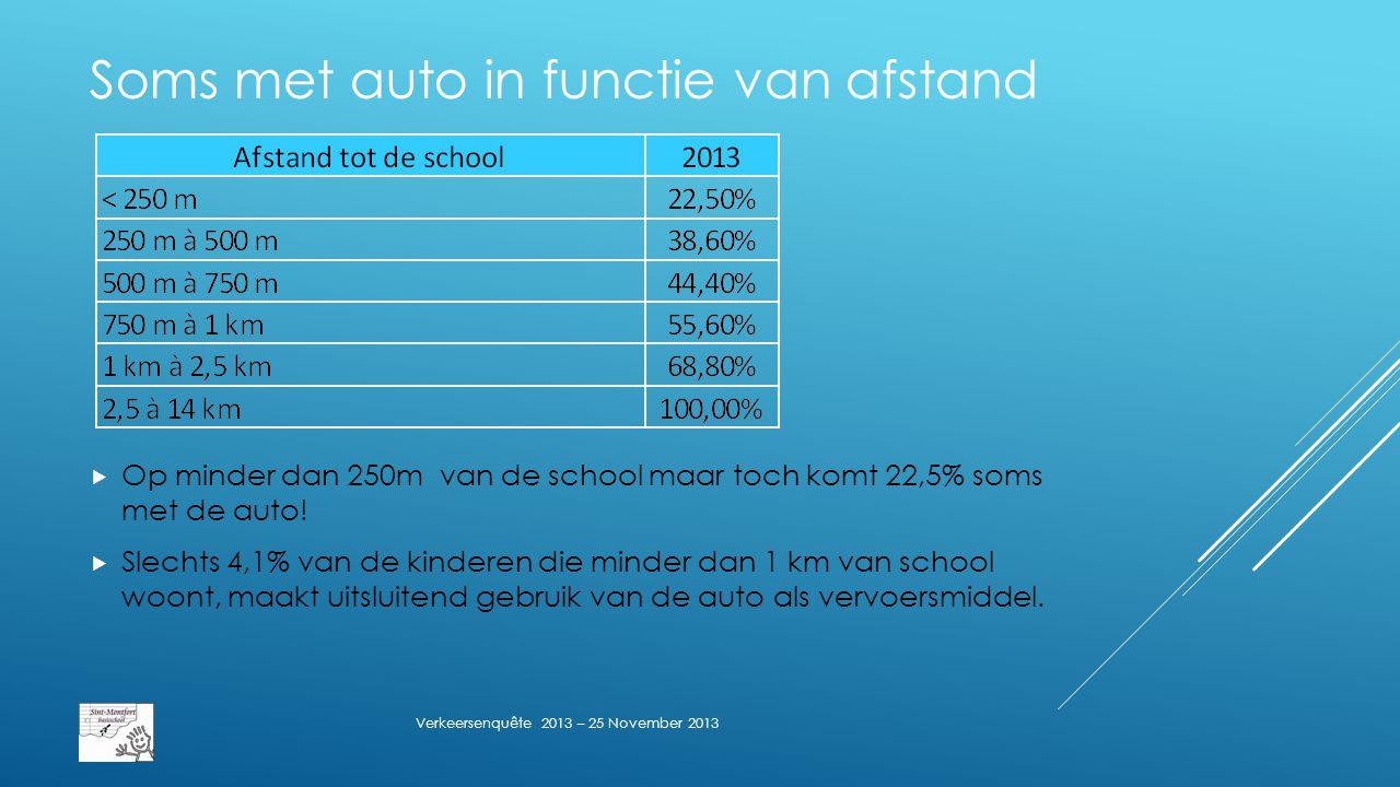 Soms met auto in functie van afstand  Op minder dan 250m van de school maar toch komt 22,5% soms met de auto.