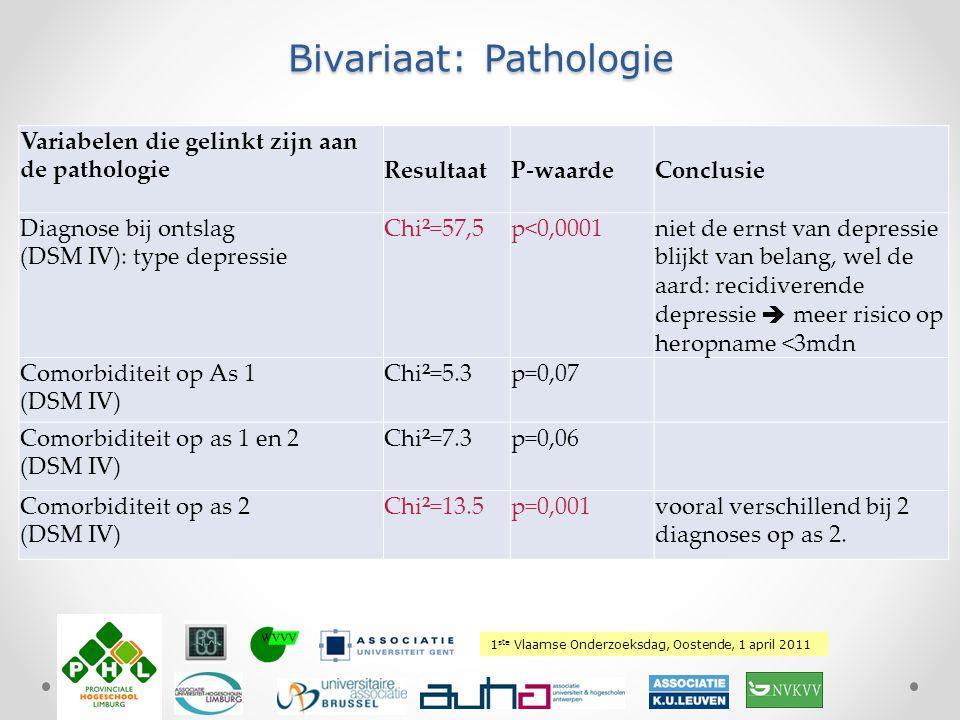 1 ste Vlaamse Onderzoeksdag, Oostende, 1 april 2011 Plaats hierover uw logo Bivariaat: Pathologie Variabelen die gelinkt zijn aan de pathologieResulta