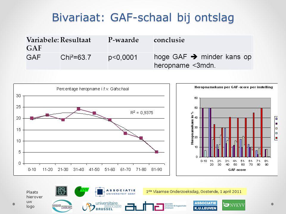 1 ste Vlaamse Onderzoeksdag, Oostende, 1 april 2011 Plaats hierover uw logo Bivariaat: GAF-schaal bij ontslag Variabele: GAF ResultaatP-waardeconclusi
