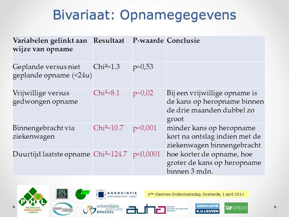1 ste Vlaamse Onderzoeksdag, Oostende, 1 april 2011 Plaats hierover uw logo Bivariaat: Opnamegegevens Variabelen gelinkt aan wijze van opname Resultaa