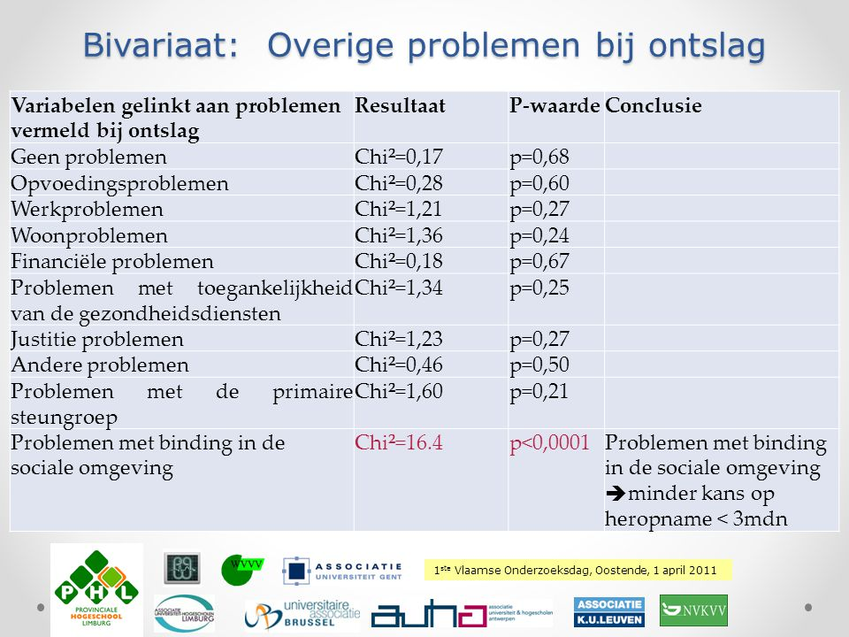 1 ste Vlaamse Onderzoeksdag, Oostende, 1 april 2011 Plaats hierover uw logo Variabelen gelinkt aan problemen vermeld bij ontslag ResultaatP-waardeConc