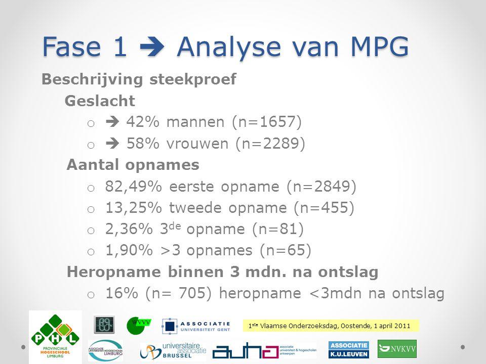 1 ste Vlaamse Onderzoeksdag, Oostende, 1 april 2011 Plaats hierover uw logo Fase 1  Analyse van MPG Beschrijving steekproef Geslacht o  42% mannen (