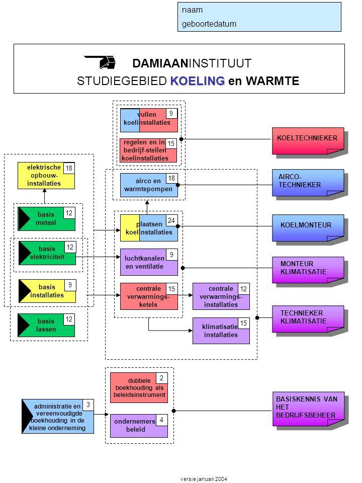 WARMTE DAMIAANINSTITUUT STUDIEGEBIED KOELING en WARMTE naam geboortedatum LOODGIETER basis metaal 12 basis elektriciteit 12 TECHNIEKER CENTRALE VERWARMING INSTALLATEUR INDIVIDUELE GASVERWARMING 3 administratie en vereenvoudigde boekhouding in de kleine onderneming 2 dubbele boekhouding als beleidsinstrument ondernemers- beleid 4 BASISKENNIS VAN HET BEDRIJFSBEHEER basis installaties basis lassen 9 12 aansluiting gastoestellen 9 aansluiting sanitaire toestellen 12 15 water- en afvoerleidingen 15 centrale verwarmings- ketels 15 centrale verwar- mingsleidingen en lichamen centrale verwarmings- installaties 12 MONTEUR CENTRALE VERWARMING elektrische opbouw- installaties 18 luchtkanalen en ventilatie 9 individuele gasverwarming 6 stookolie- branders en -kachels 6 gasbranders 6 controle en onderhoud stookolietanks 6 INSTALLATEUR CENTRALE VERWARMING INSTALLATEUR CENTRALE VERWARMING versie januari 2004