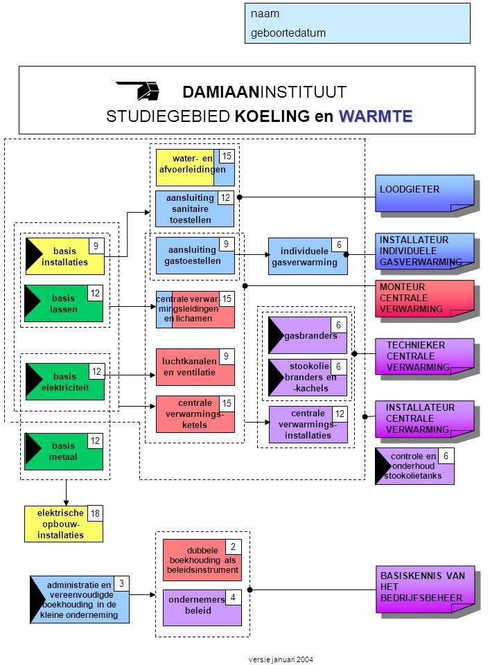 WARMTE DAMIAANINSTITUUT STUDIEGEBIED KOELING en WARMTE naam geboortedatum LOODGIETER basis metaal 12 basis elektriciteit 12 TECHNIEKER CENTRALE VERWAR
