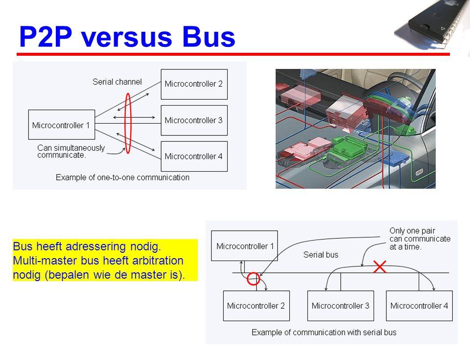 P2P versus Bus Bus heeft adressering nodig. Multi-master bus heeft arbitration nodig (bepalen wie de master is).