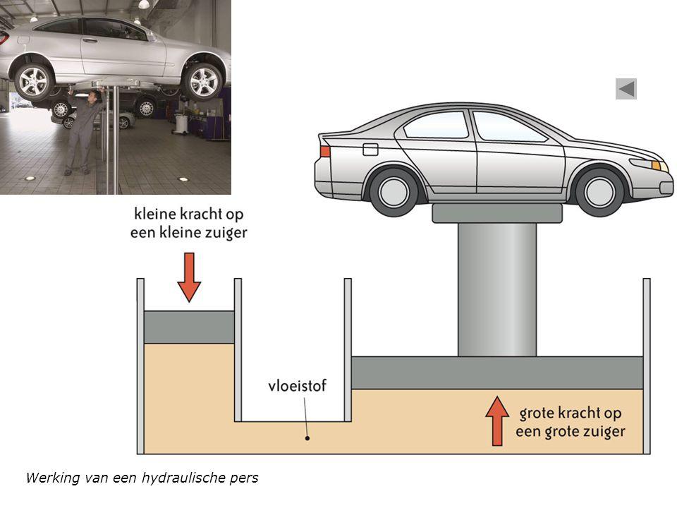 Werking van een hydraulische pers