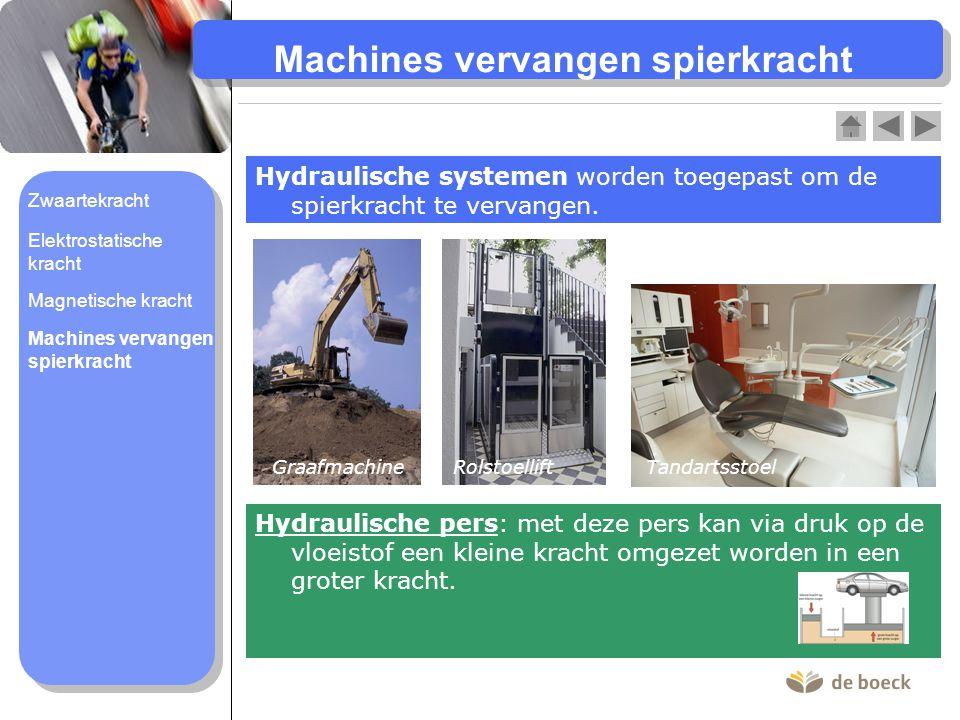 Machines vervangen spierkracht Hydraulische systemen worden toegepast om de spierkracht te vervangen. GraafmachineRolstoellift Tandartsstoel Hydraulis
