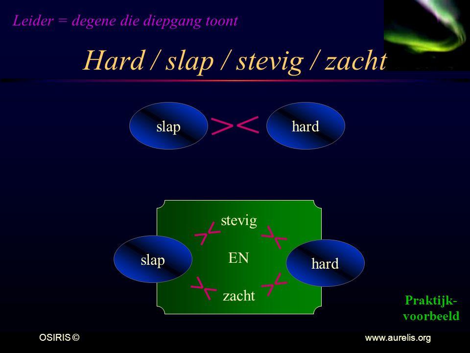 OSIRIS © www.aurelis.org Hard / slap / stevig / zacht slaphard stevig EN zacht slap hard Leider = degene die diepgang toont Praktijk- voorbeeld