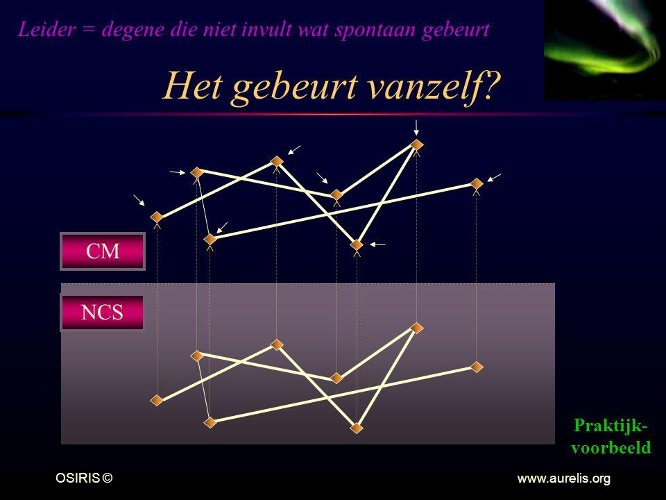 OSIRIS © www.aurelis.org Het gebeurt vanzelf? CM NCS Leider = degene die niet invult wat spontaan gebeurt Praktijk- voorbeeld