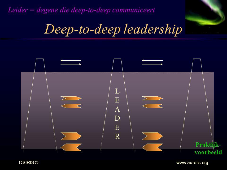 OSIRIS © www.aurelis.org Deep-to-deep leadership LEADERLEADER Leider = degene die deep-to-deep communiceert Praktijk- voorbeeld