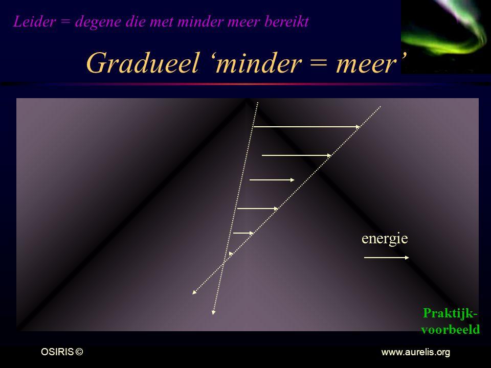 OSIRIS © www.aurelis.org Gradueel 'minder = meer' energie Leider = degene die met minder meer bereikt Praktijk- voorbeeld
