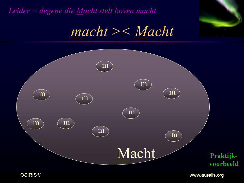 OSIRIS © www.aurelis.org macht >< Macht Macht m m m m m m m m m m Leider = degene die Macht stelt boven macht Praktijk- voorbeeld