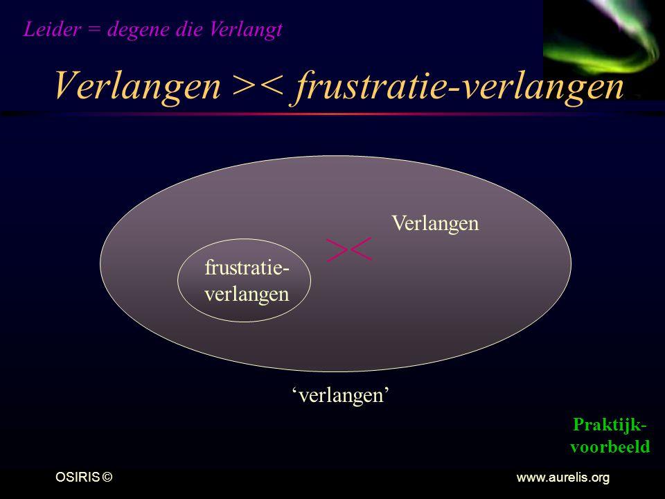 OSIRIS © www.aurelis.org Verlangen >< frustratie-verlangen Verlangen frustratie- verlangen 'verlangen' Leider = degene die Verlangt Praktijk- voorbeel