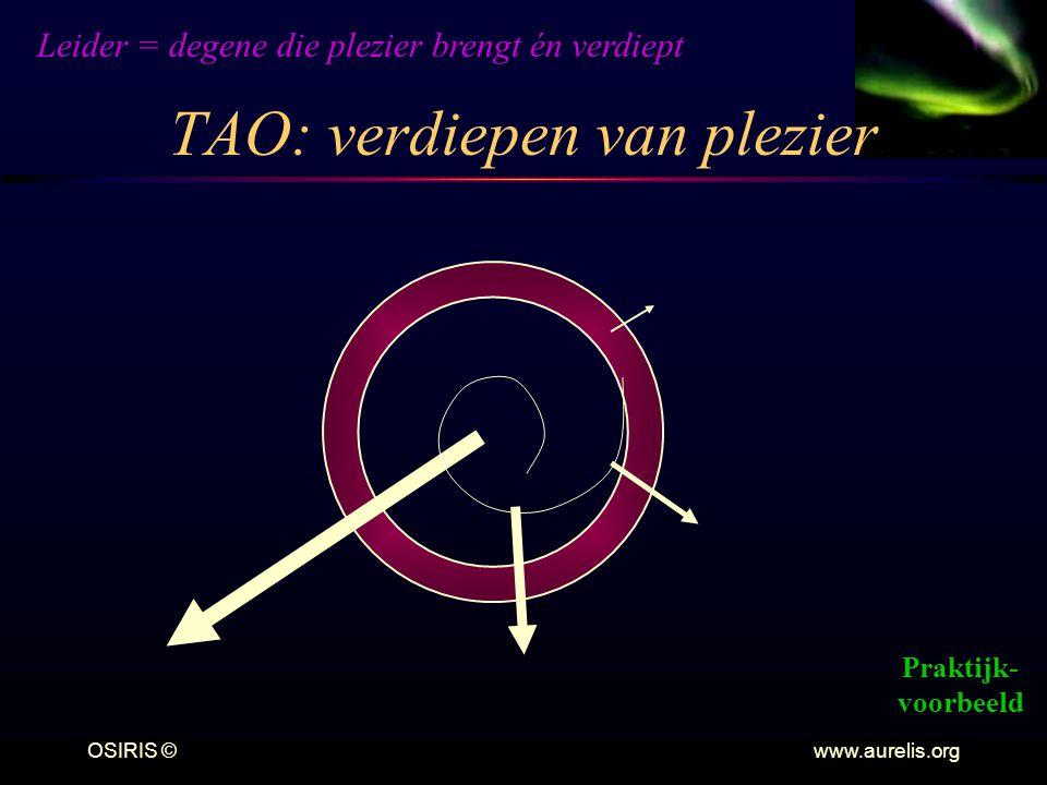 OSIRIS © www.aurelis.org TAO: verdiepen van plezier Leider = degene die plezier brengt én verdiept Praktijk- voorbeeld