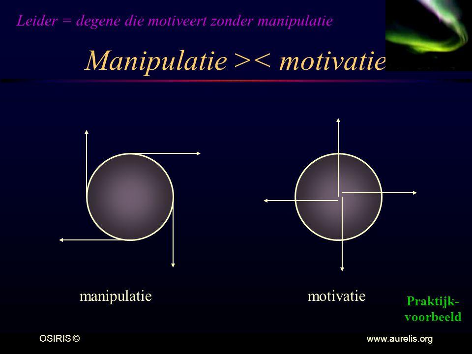 OSIRIS © www.aurelis.org Manipulatie >< motivatie manipulatiemotivatie Leider = degene die motiveert zonder manipulatie Praktijk- voorbeeld