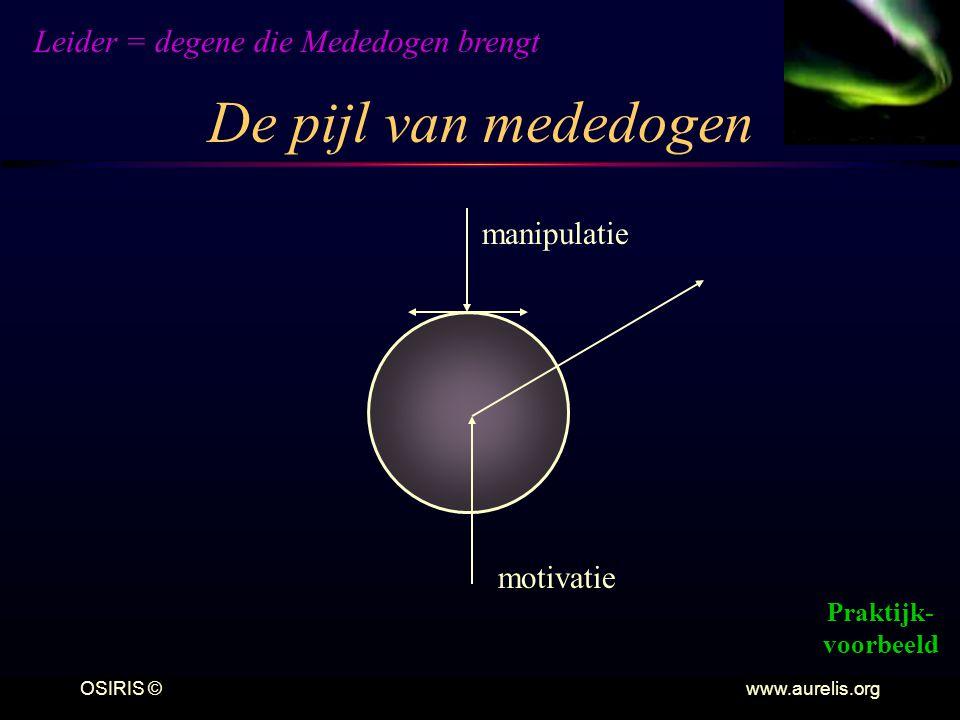 OSIRIS © www.aurelis.org De pijl van mededogen manipulatie motivatie Leider = degene die Mededogen brengt Praktijk- voorbeeld