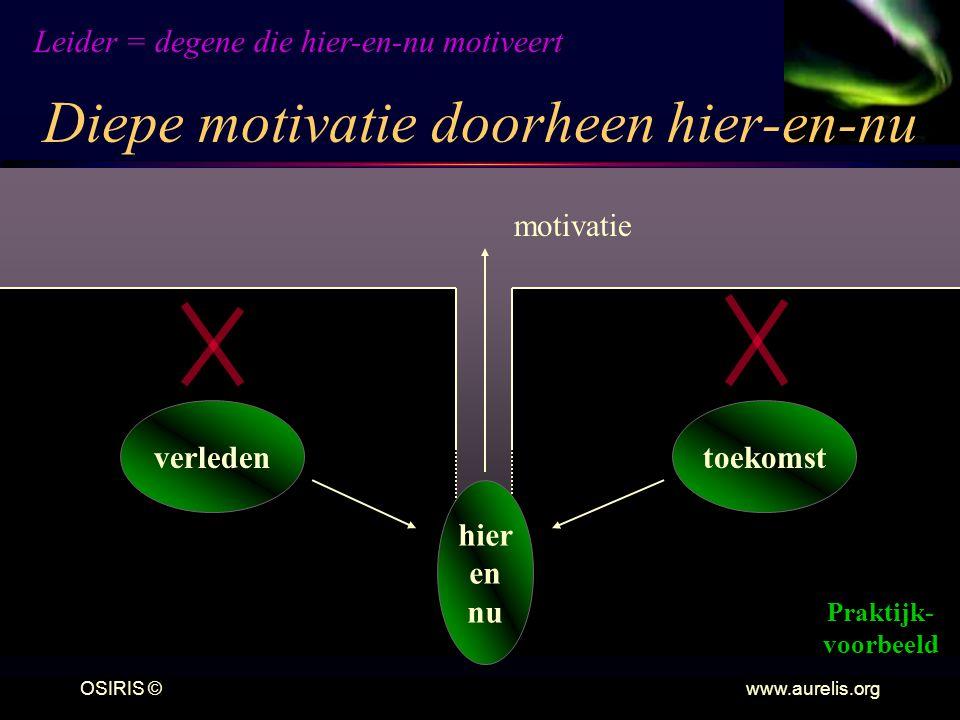 OSIRIS © www.aurelis.org Diepe motivatie doorheen hier-en-nu motivatie verledentoekomst hier en nu Leider = degene die hier-en-nu motiveert Praktijk- voorbeeld