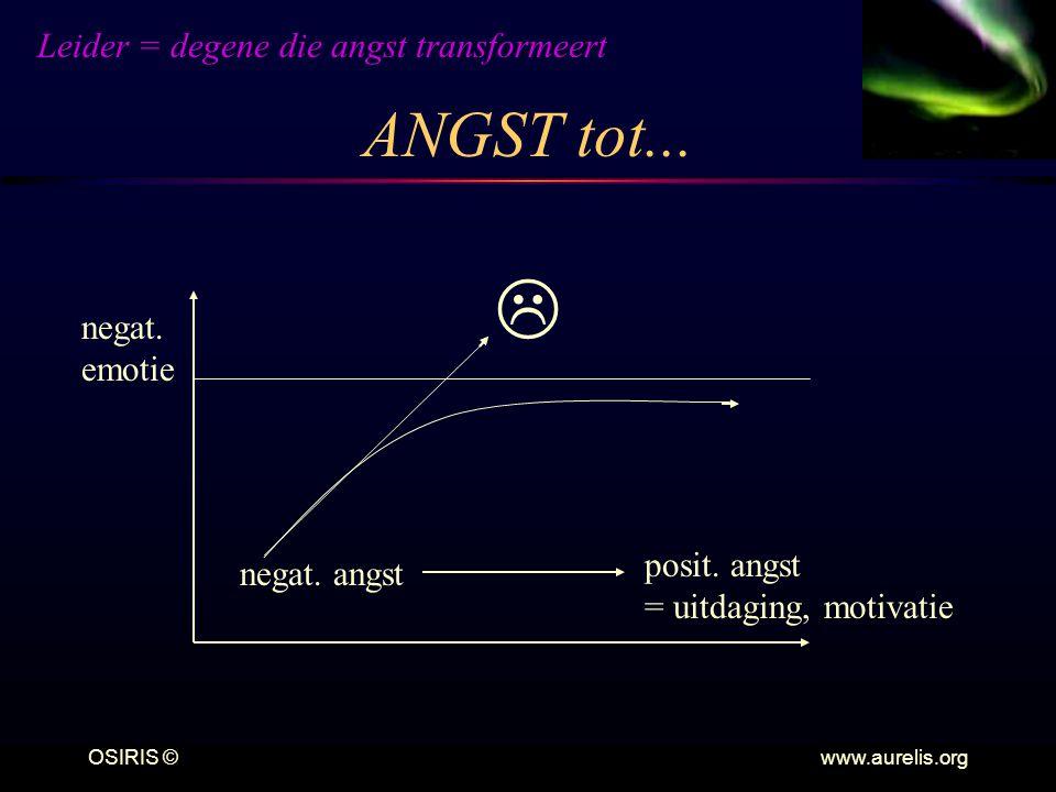 OSIRIS © www.aurelis.org ANGST tot... Leider = degene die angst transformeert negat. angst posit. angst = uitdaging, motivatie negat. emotie 