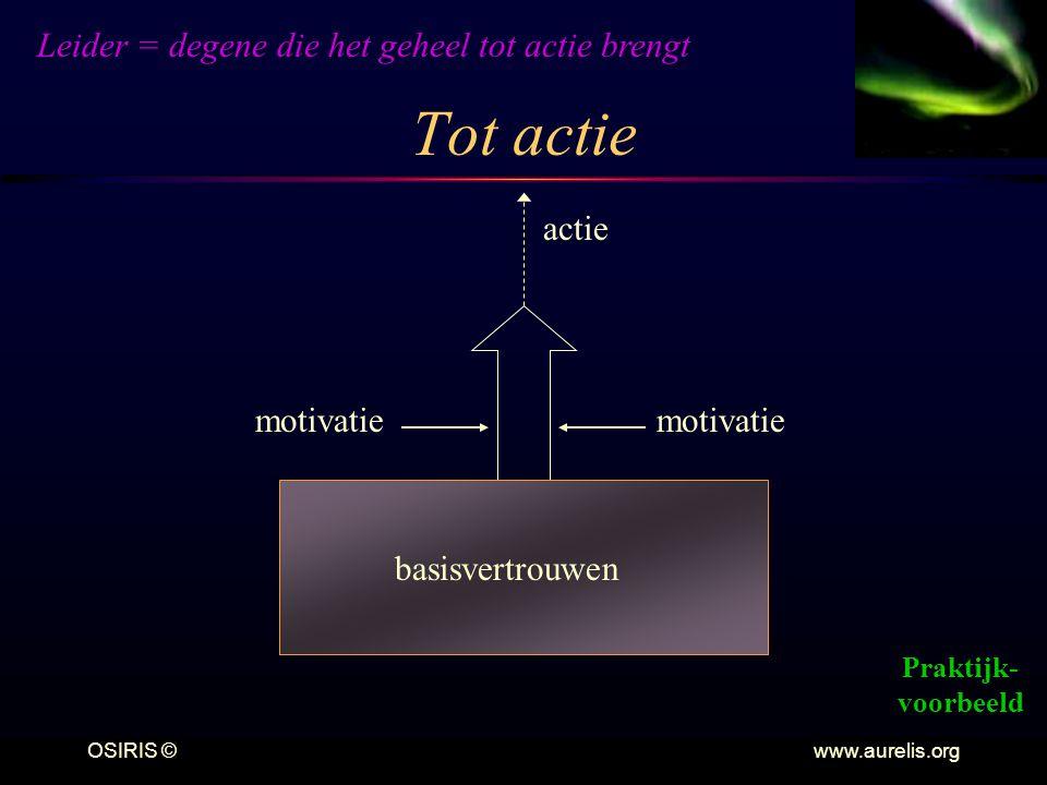 OSIRIS © www.aurelis.org Tot actie motivatie basisvertrouwen motivatie actie Leider = degene die het geheel tot actie brengt Praktijk- voorbeeld
