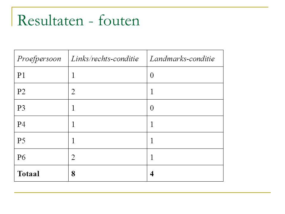 Resultaten - fouten ProefpersoonLinks/rechts-conditieLandmarks-conditie P110 P221 P310 P411 P511 P621 Totaal84