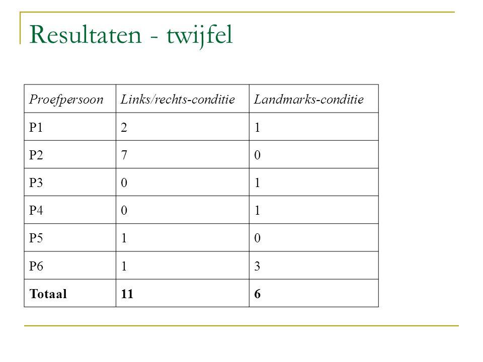Resultaten - twijfel ProefpersoonLinks/rechts-conditieLandmarks-conditie P121 P270 P301 P401 P510 P613 Totaal116