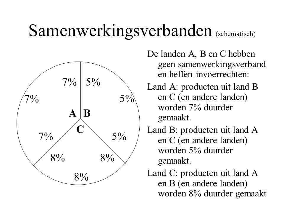 Samenwerkingsverbanden (schematisch) De landen A, B en C hebben geen samenwerkingsverband en heffen invoerrechten: Land A: producten uit land B en C (